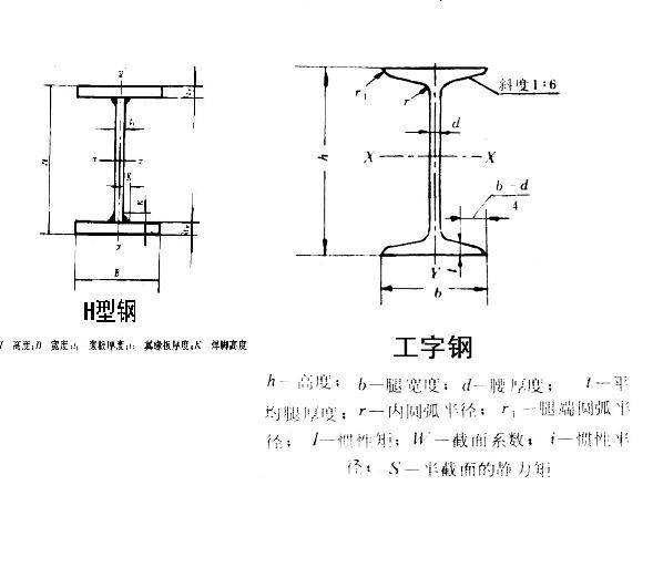豫龙答疑工字钢和h型钢的区别对比4